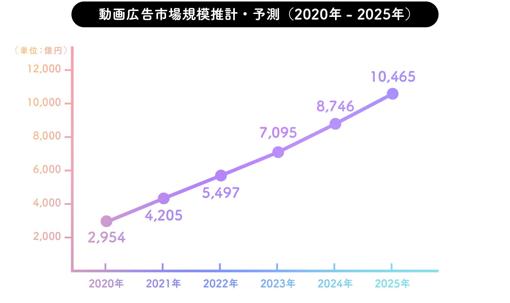 動画広告市場規模推計・予測(2019年- 2024年)